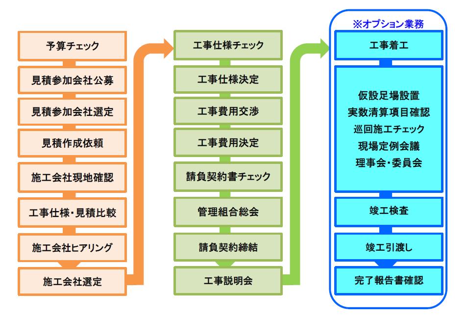 proposal-chart