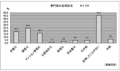 資料:国土交通省