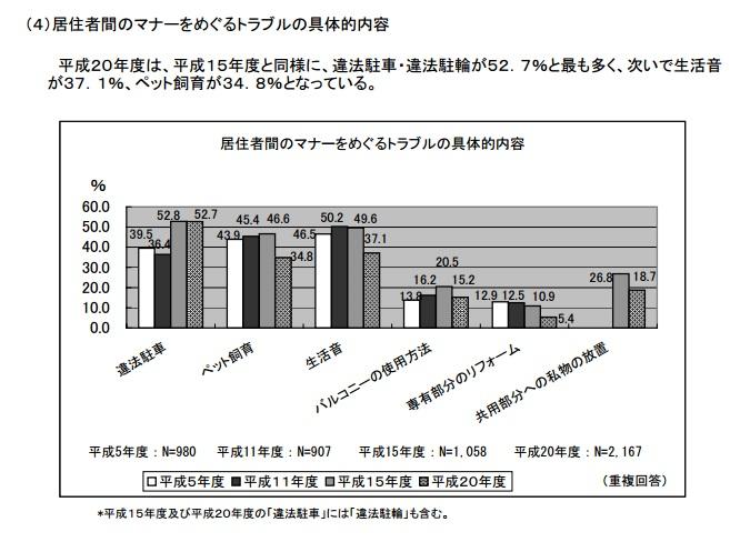 「居住者間のマナーが約63%」マンショントラブルと解決事例