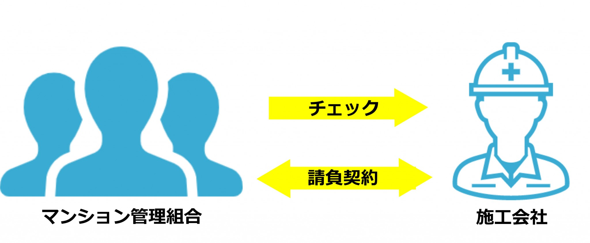 責任施工方式・設計施工方式