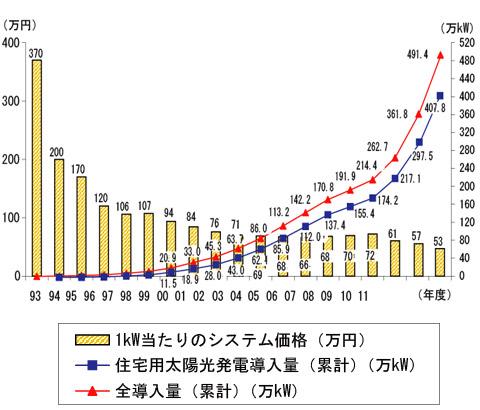 導入が増えている太陽光発電